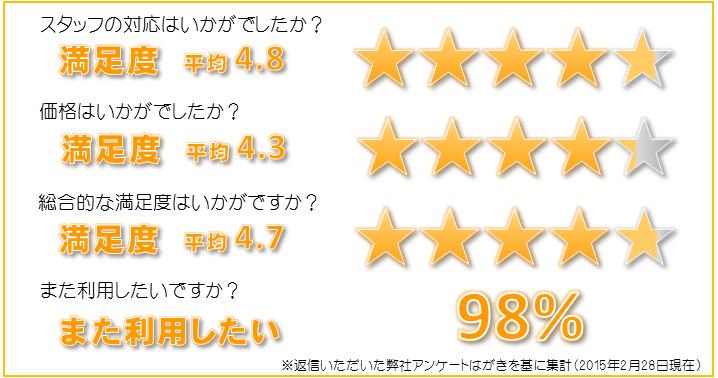 評価20150228
